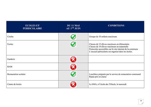 Plan de déconfinement Le Vaudreuil_Page_10