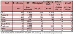 Vergleich Grossmaechte 2019