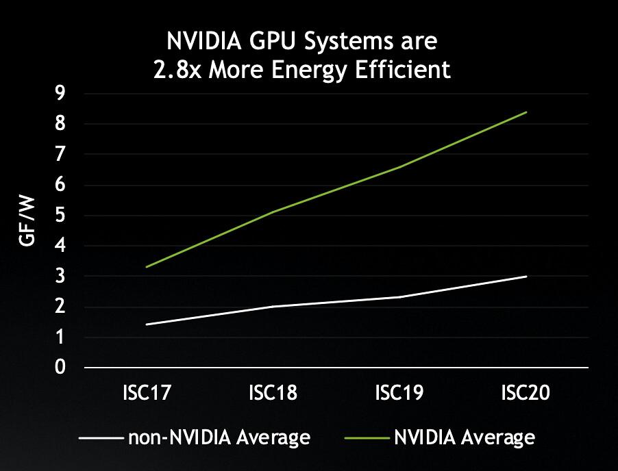 圖二_ NVIDIA GPU 協助 TOP500 排行榜上的超級電腦達到節能省電的目標