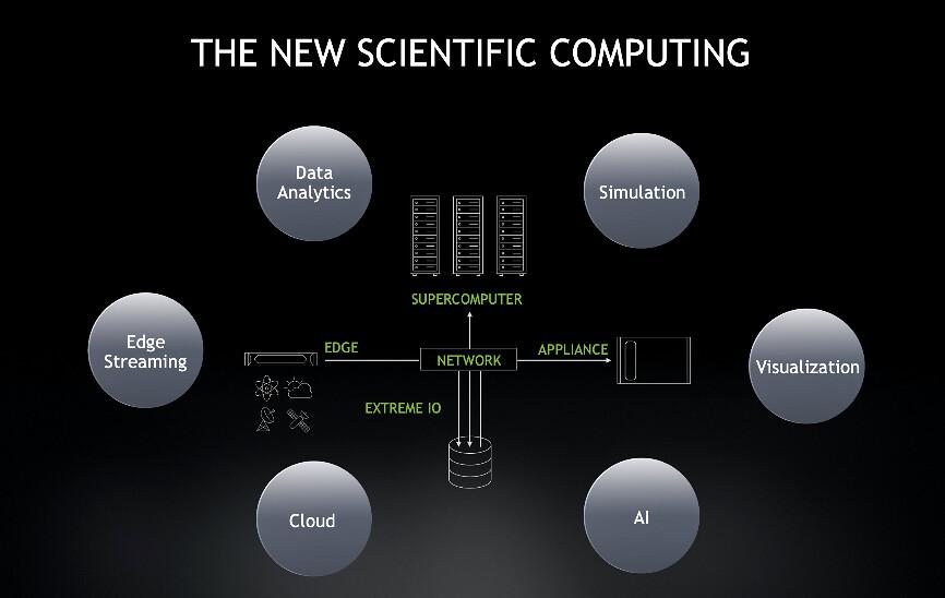 圖四_人工智慧、資料分析與邊緣串流重新定義了科學運算領域