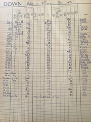 Photo of Whitemoor Junction signal box register