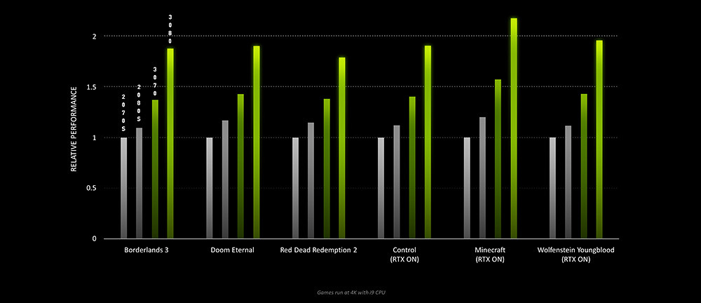 geforce-rtx-30-series-delivers-up-to-2x-performance