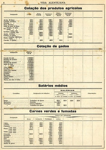 Tabela de valores | Table of values | Portugal 1930s