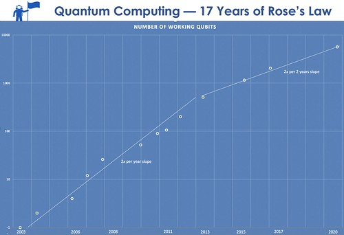Scaling Quantum Computing: 17 Years of Rose's Law