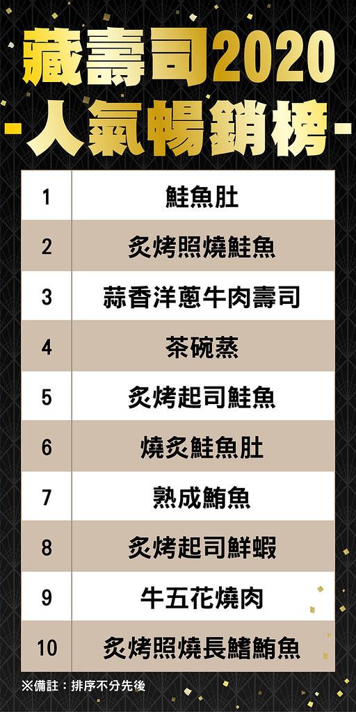 藏壽司2020排行榜_0106