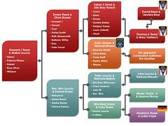Reed - Loucks family tree