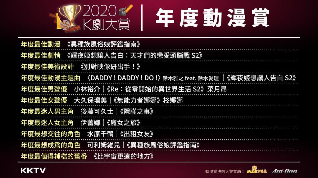 KKTV 第二屆「K劇大賞-年度動漫賞」得獎名單