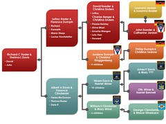 Rader - Davis family tree