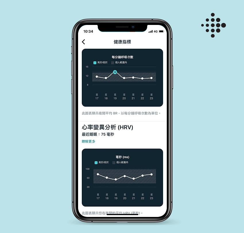 圖三:健康指標儀表板可於 Fitbit App中進行檢視,幫助用戶密切監控個人的健康指標趨勢如:可讀取呼吸率、心率變異分析和靜息心率等多項健康指...