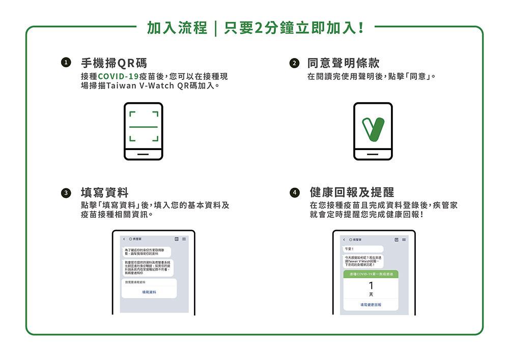 taiwan_vsafe_流程