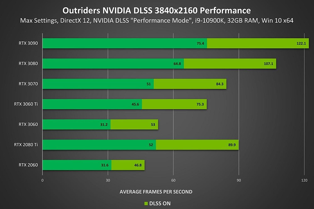 圖一_在開啟-NVIDIA-DLSS-和-3840x2160-解析度設定時,以各款-RTX-系列-GPU-玩-《先遣戰士》的遊戲執行效能