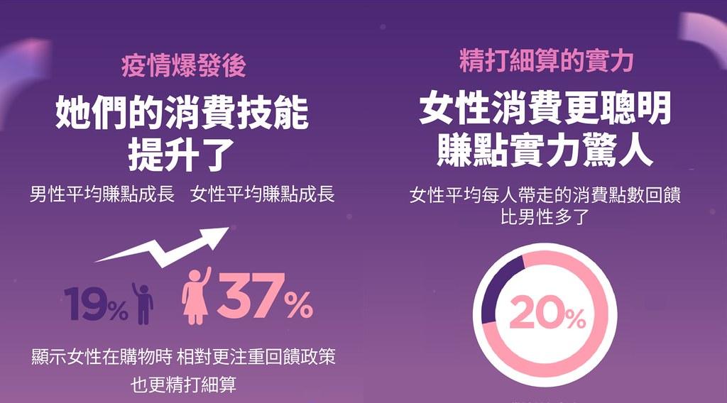 【圖二】LINE購物觀察,兩性賺點技能在疫情爆發後都有顯著提升。