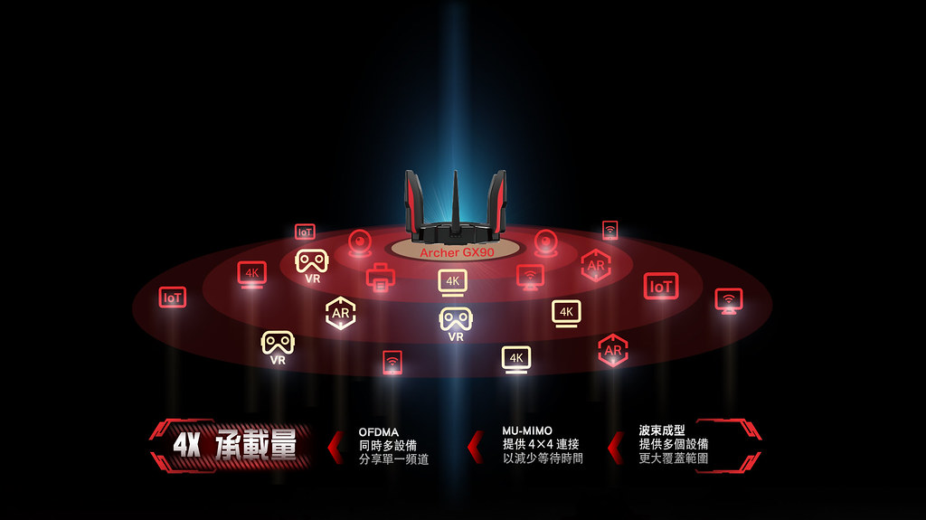 圖三: Archer GX90最高可同時支援143台設備同時連線,滿足各種上網情境需求。