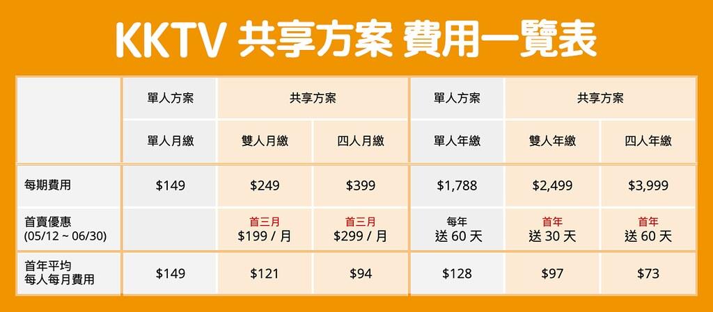 KKTV共享分案最低每人月付73元,挑戰業界最低價