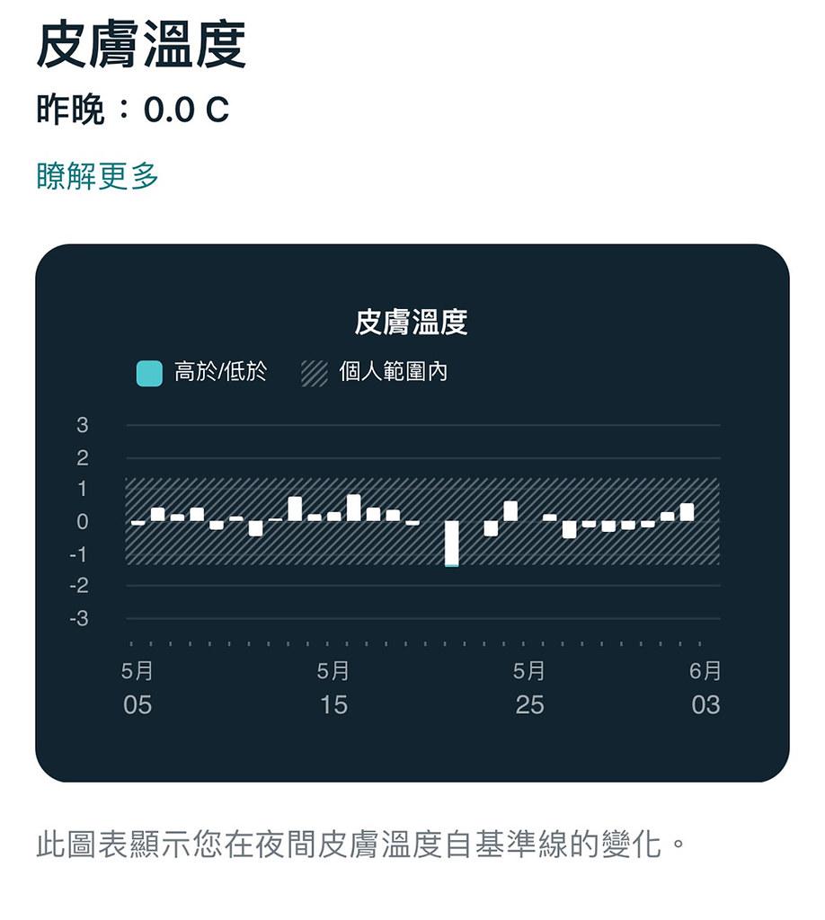 圖二:Fitbit全新健康指標動態磚中,讓用戶檢視呼吸率、血氧濃度、心率變化與皮膚溫度等重要健康指標與趨勢變化