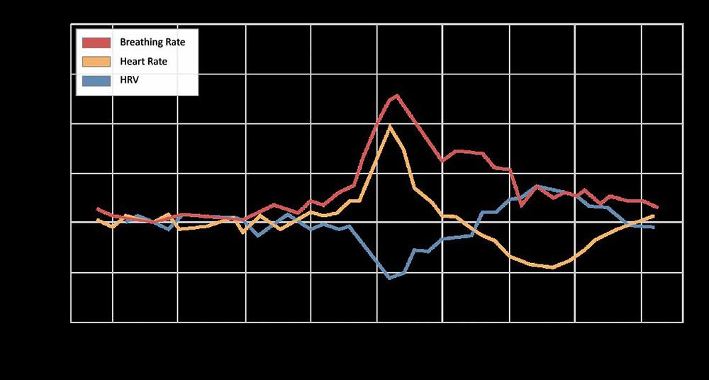 圖四:-Fitbit-領先全球品牌,在新冠肺炎早期研究中發現確診者,其呼吸率、心率與心率變異性等數據在發病前後會有顯著變化