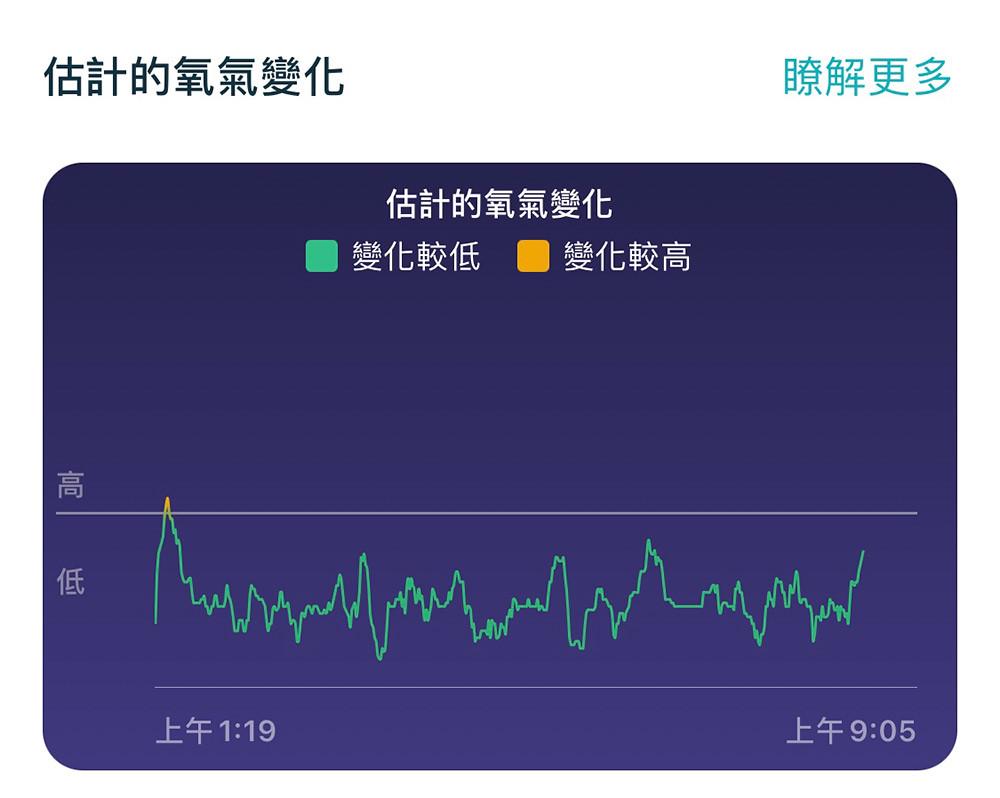 圖三:Fitbit睡眠期間的估計氧氣變化,協助用戶檢視完整檢視睡眠期間的血氧飽和度變化,更完整檢視是否有潛在缺氧危機