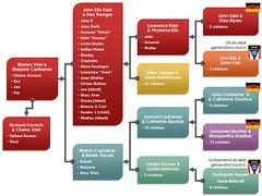 Edel-Carbiener family tree