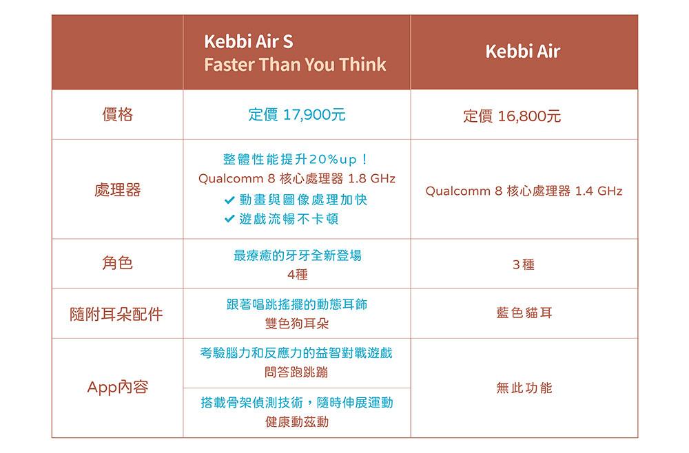 圖說五:全新叠代商品「Kebbi-Air-S」與前一代「Kebbi-Air」規格比較表