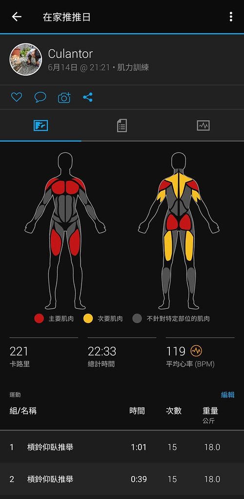 VENU-2進階健身訓練模式完整紀錄重訓組數、重量與該訓練所對應肌群,Garmin-Connect-APP上即可完整追蹤紀錄個人訓練