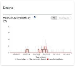 2021-08-deaths