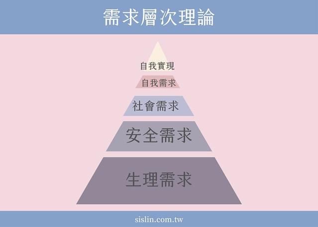 焦慮困擾-需求層次理論