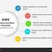 AWS Solutions Architect- Associate exam content outline